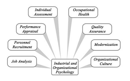 remuneraci�n: Psicolog�a Industrial y Organizacional