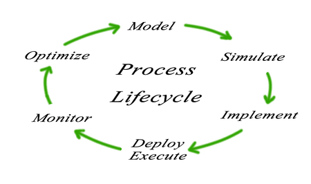 revise: Diagram; Marketing; Strategy; Process;  Customer; Analyze; Market; Competition;Research; Distribution;Financial; Review ; Revise;