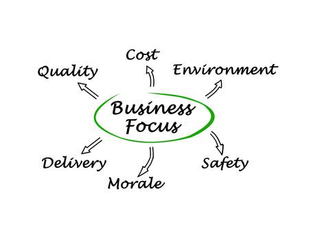 morale: Business focus