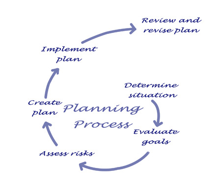 planning process: Diagram of planning process Stock Photo