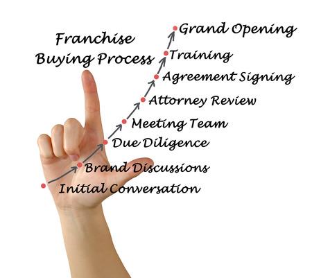 franchise: Diagram of Franchise Buying Process Stock Photo