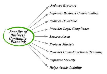 continuity: Benefits of Business Continuity Planning Stock Photo
