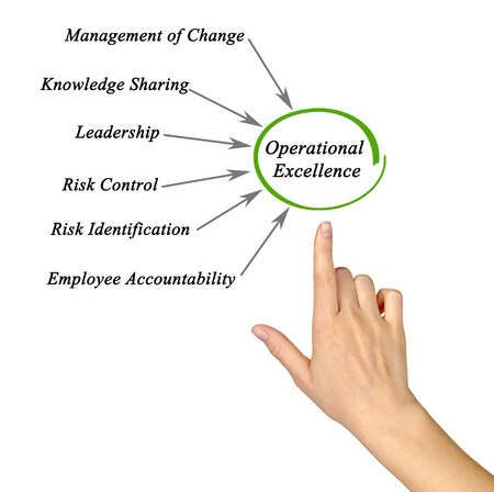 Diagram of Operational Excellence Stockfoto