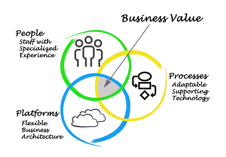 business value: Business value