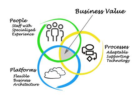 valor: Valor de negocio