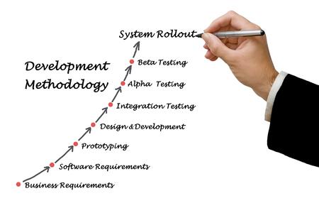 methodology: Development Methodology Stock Photo