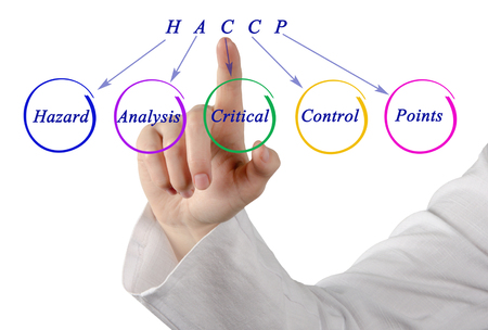 critical conditions: Diagram of HACCP Regulatory Requirements