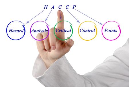 HACCP 規制要件の図
