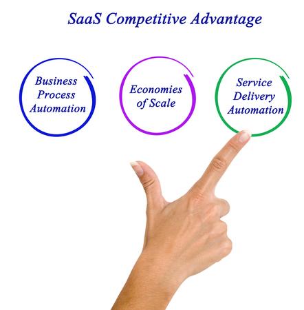 competitive advantage: SaaS Competitive Advantage