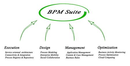 bpm: Diagram of BPM Suite