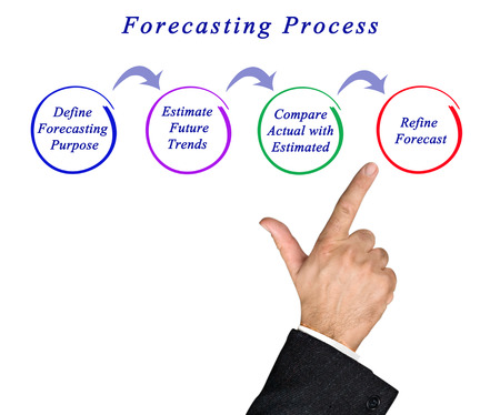 estimation: Diagram of Forecasting Process