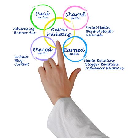 influencer: Diagram of online marketing