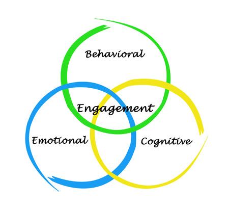 behavioral: Engagement of cognition, behavior,and emotions