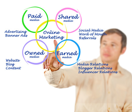 owned: Diagram of online marketing