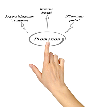 point of demand: Diagram of promotion