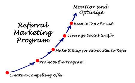 Referral Marketing Program Imagens