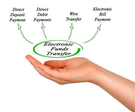 funds: Diagram of Electronic Funds Transfer