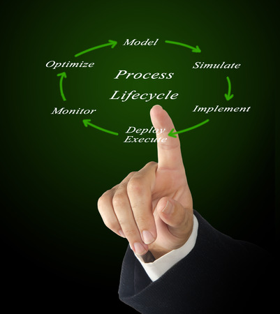 lifecycle: Process lifecycle