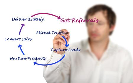 referidos: Cómo obtener referencias