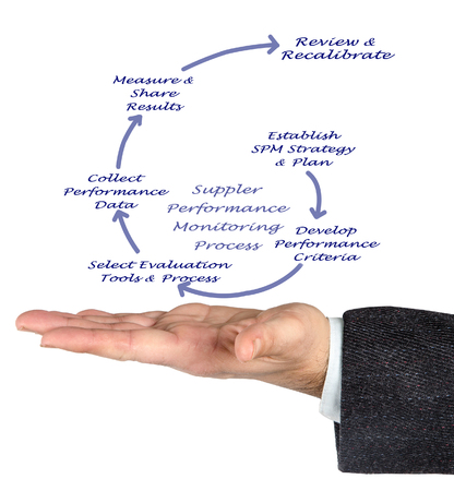 supplier: Supplier Performance Monitoring Process