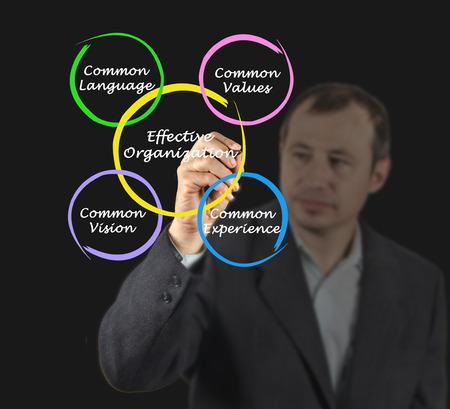 effective: Effective Organizations Stock Photo