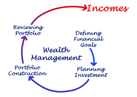 financial diversification: Wealth Management