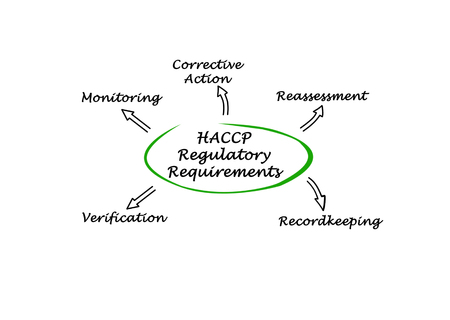 containment: Diagram of HACCP Regulatory Requirements