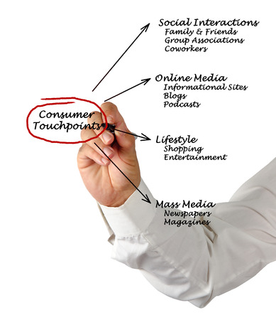 informational: Consumer Touchpoints Stock Photo