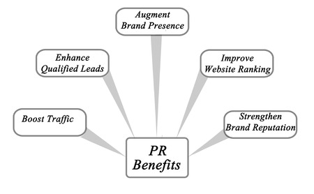 web presence internet presence: Benefits of PR