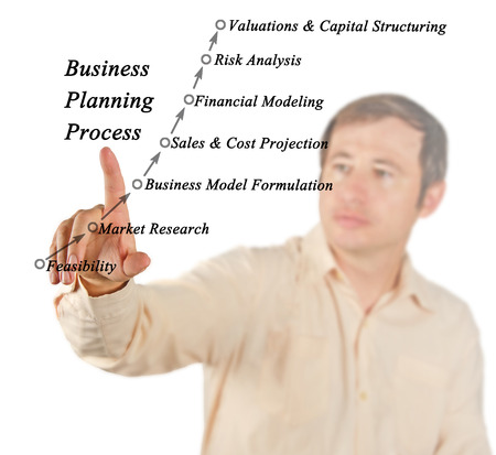 planning process: Business Planning Process
