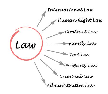 precedent: Diagram of law
