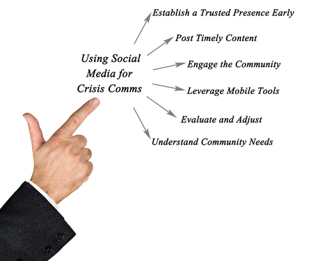 online internet presence: Keys to Using Social Media for Crisis Comms