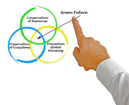 man power: green  future Stock Photo