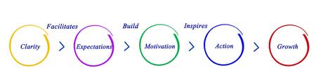 facilitation: Diagram