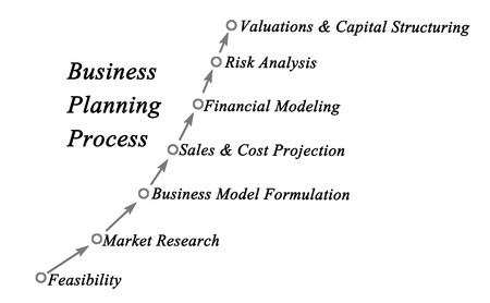 structuring: Business Planning Process