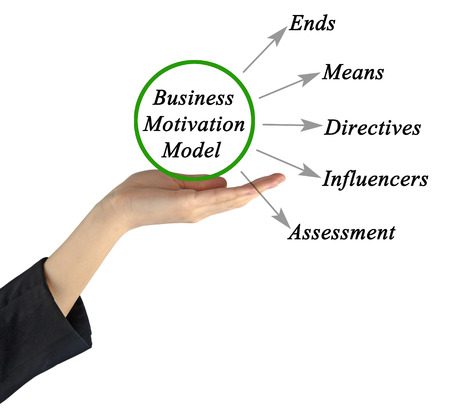 directives: Business Motivation Model Stock Photo