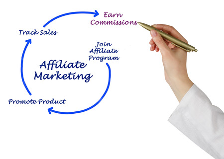 internet search: Affiliate marketing