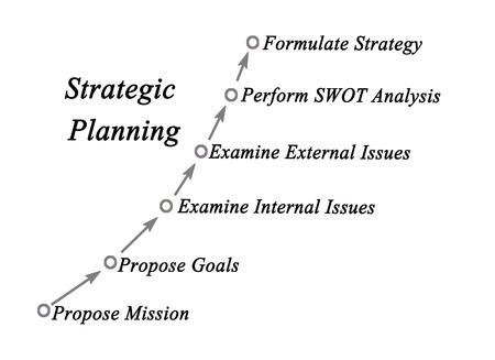 planificacion estrategica: Misión de Planificación Estratégica