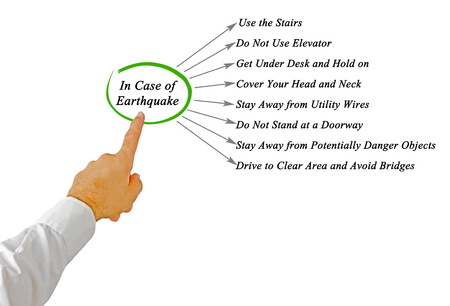 potentially: What to Do In Case of Earthquake
