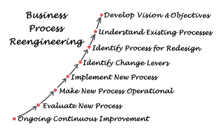 redesign: Diagram of Business Process Reengineering Stock Photo
