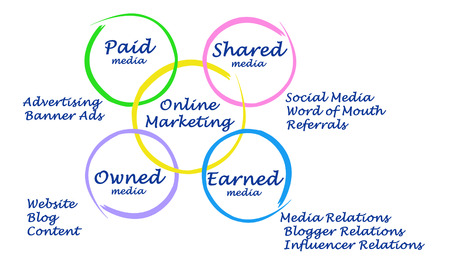 word of mouth: Diagram of online marketing