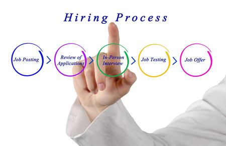 job posting: Diagram of Hiring Process