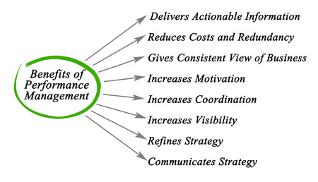 communicates: Diagram of Performance Management System