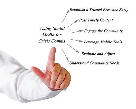 apalancamiento: Claves para usar los medios sociales para la crisis de Comms