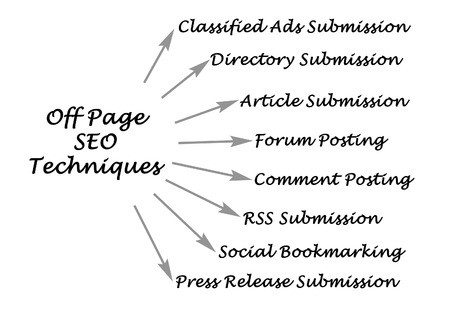 bookmarking: Off Page SEO Techniques