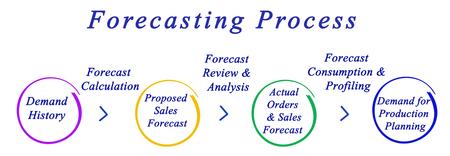 forecasting: Diagram of Forecasting Process
