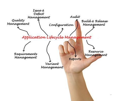 lifecycle: Diagrama de la gestión del ciclo de vida de aplicaciones