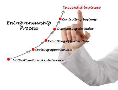 mangement: Entrepreneurship Process