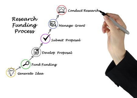 funding of science: Diagram of  Research Funding process
