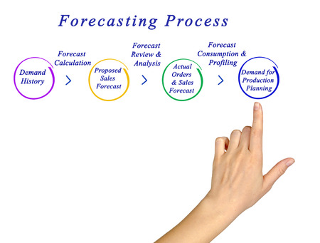 point of demand: Diagram of Forecasting Process